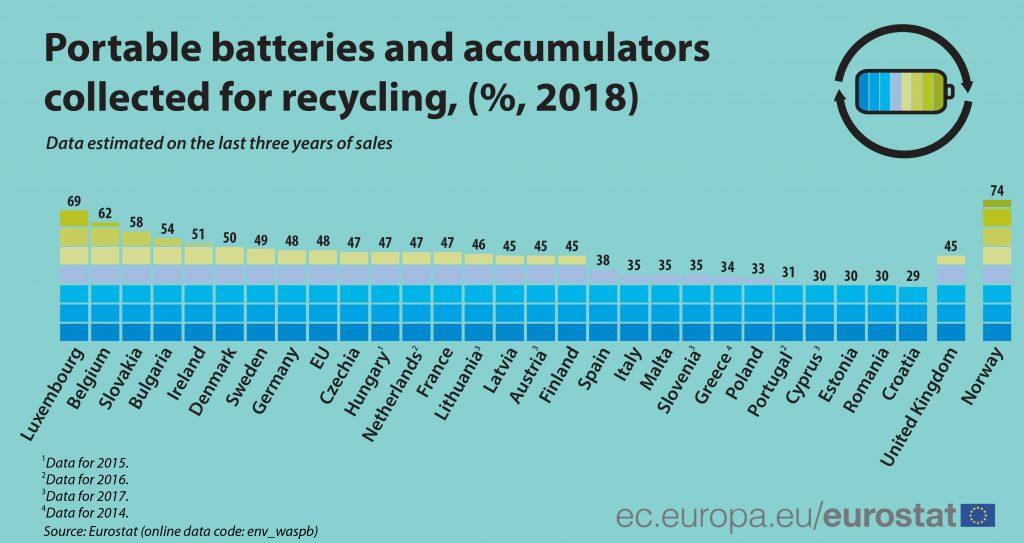 colectarea bateriilor si acumulatorilor uzati, reciclare baterii,  reciclare deseuri electrice UE