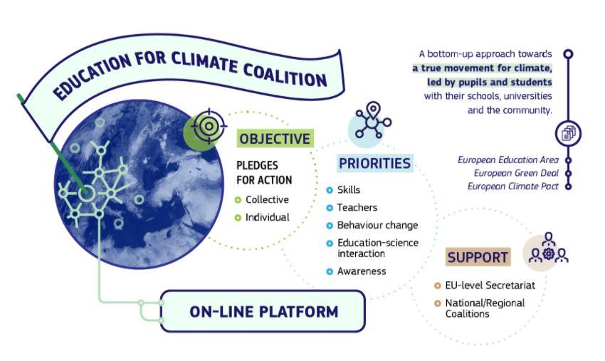 Cum va funcționa Coaliția Europeană pentru Educație de Mediu